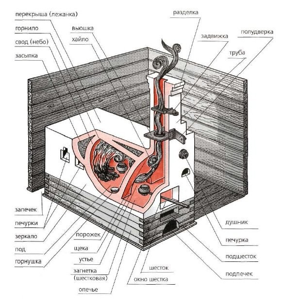 Structure of a Russian stove
